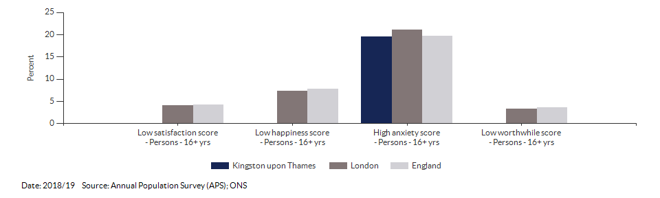 Self-reported wellbeing for Kingston upon Thames for 2018/19
