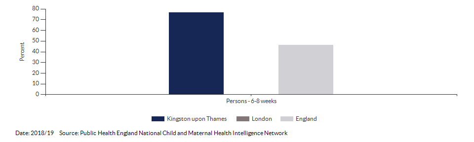 Breastfeeding prevalence at 6-8 weeks after birth for Kingston upon Thames for 2018/19