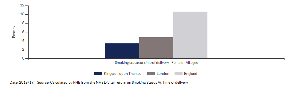 % of women who smoke at time of delivery for Kingston upon Thames for 2018/19
