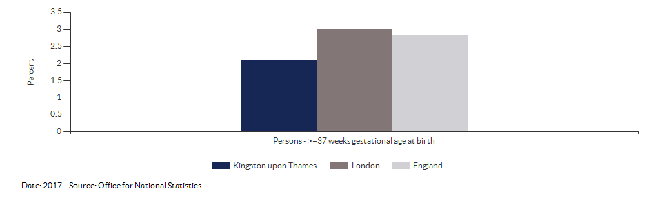 % of all live births at term with low birth weight for Kingston upon Thames for 2017