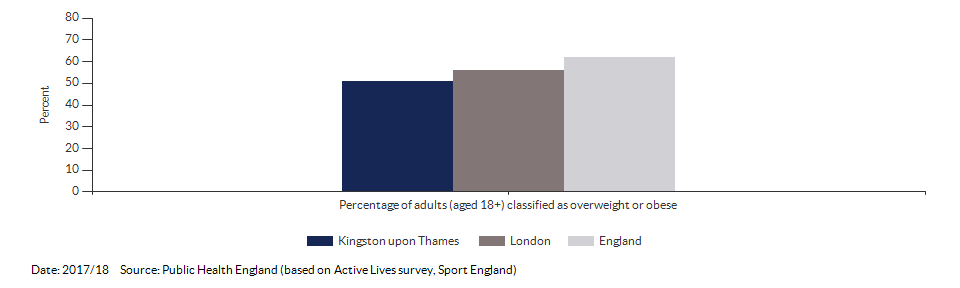 Percentage of adults (aged 18+) classified as overweight or obese for Kingston upon Thames for 2017/18