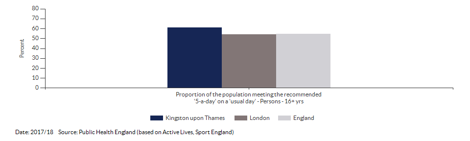 Proportion of the population meeting the recommended '5-a-day' on a 'usual day' (adults) for Kingston upon Thames for 2017/18