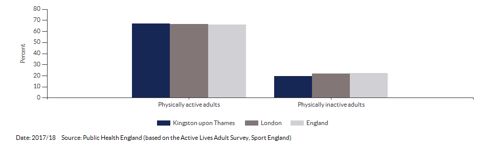 Percentage of physically active and inactive adults for Kingston upon Thames for 2017/18