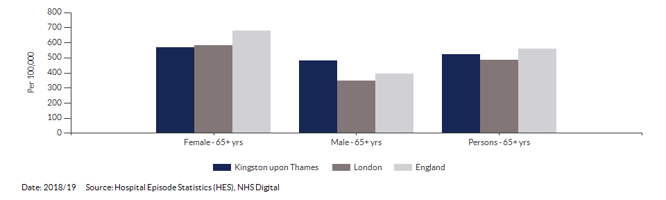 Hip fractures in people aged 65 and over for Kingston upon Thames for 2018/19