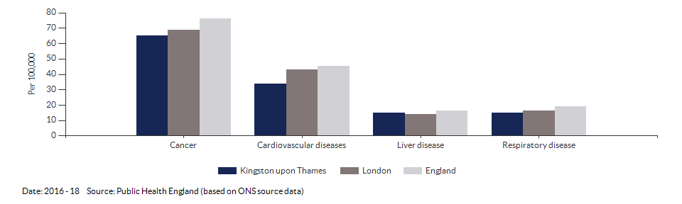 Under 75 mortality rate from causes considered preventable for Kingston upon Thames for 2016 - 18