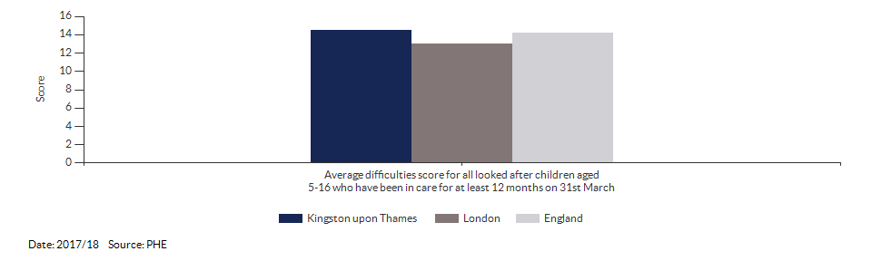 Average difficulties score for all looked after children aged 5-16 who have been in care for at least 12 months on 31st March for Kingston upon Thames for 2017/18