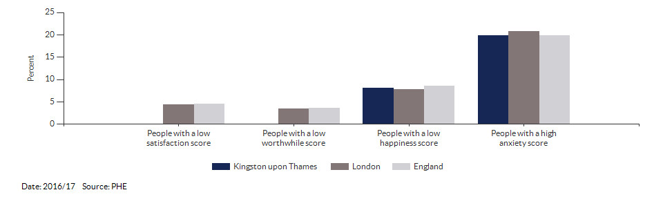 Self-reported wellbeing for Kingston upon Thames for 2016/17