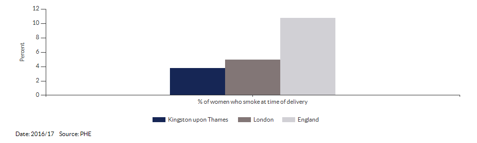 % of women who smoke at time of delivery for Kingston upon Thames for 2016/17