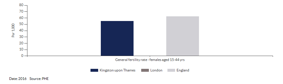 General fertility rate for Kingston upon Thames for 2016