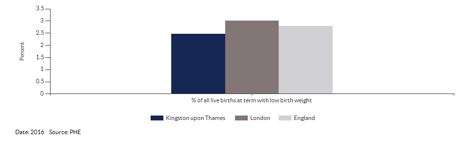 % of all live births at term with low birth weight for Kingston upon Thames for 2016