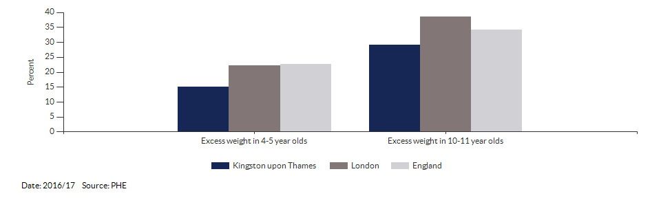 Child excess weight for Kingston upon Thames for 2016/17