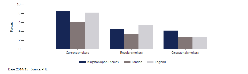 Smoking prevalence at age 15 for Kingston upon Thames for 2014/15