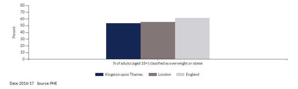 Percentage of adults (aged 18+) classified as overweight or obese for Kingston upon Thames for 2016/17