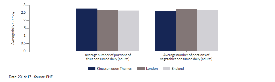 Average number of portions of fruit and vegetables consumed daily (adults) for Kingston upon Thames for 2016/17