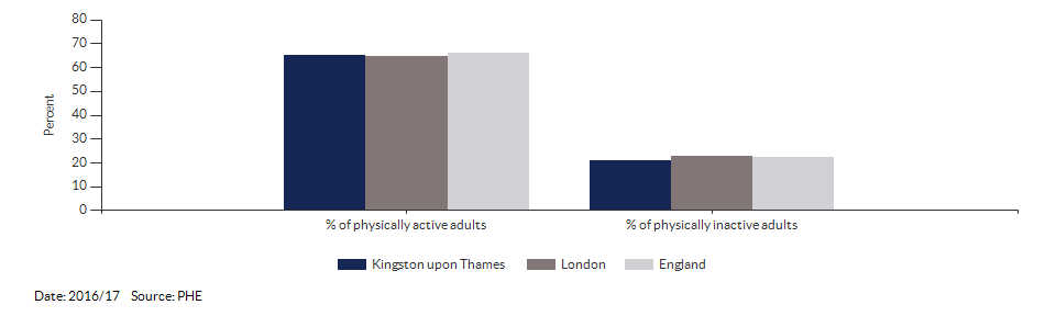 Percentage of physically active and inactive adults for Kingston upon Thames for 2016/17