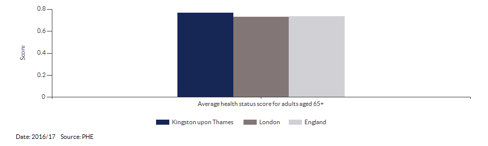 Average health status score for adults aged 65 and over for Kingston upon Thames for 2016/17