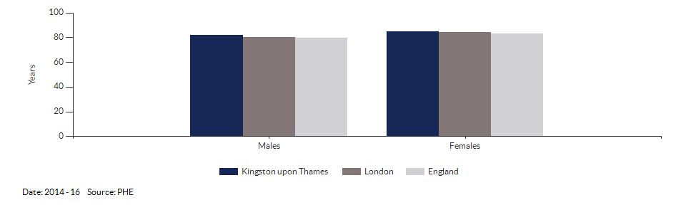 Life expectancy at birth for Kingston upon Thames for 2014 - 16