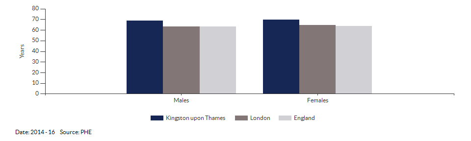 Healthy life expectancy at birth for Kingston upon Thames for 2014 - 16