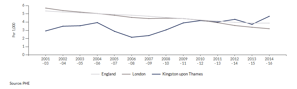 Infant mortality for Kingston upon Thames over time