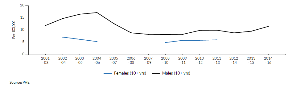 Suicide rate males and females for Kingston upon Thames over time