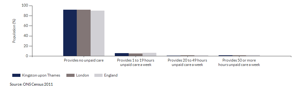 Provision of unpaid care in Kingston upon Thames for 2011