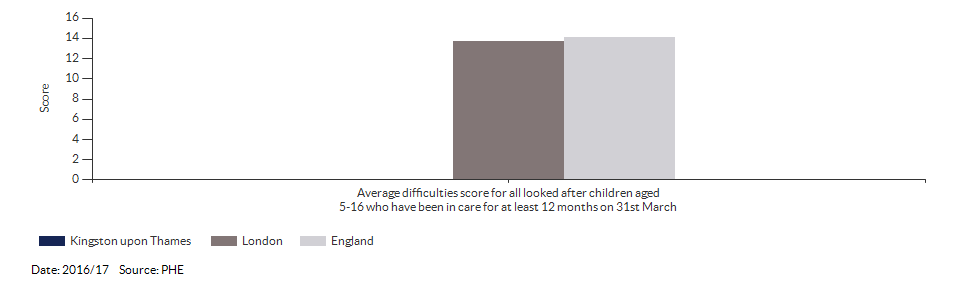 Average difficulties score for all looked after children aged 5-16 who have been in care for at least 12 months on 31st March for Kingston upon Thames for 2016/17