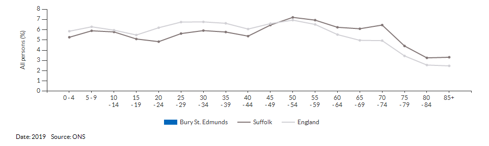 5-year age group population estimates for Bury St. Edmunds for 2019