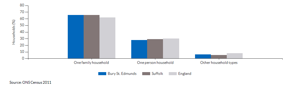 Household composition in Bury St. Edmunds for 2011