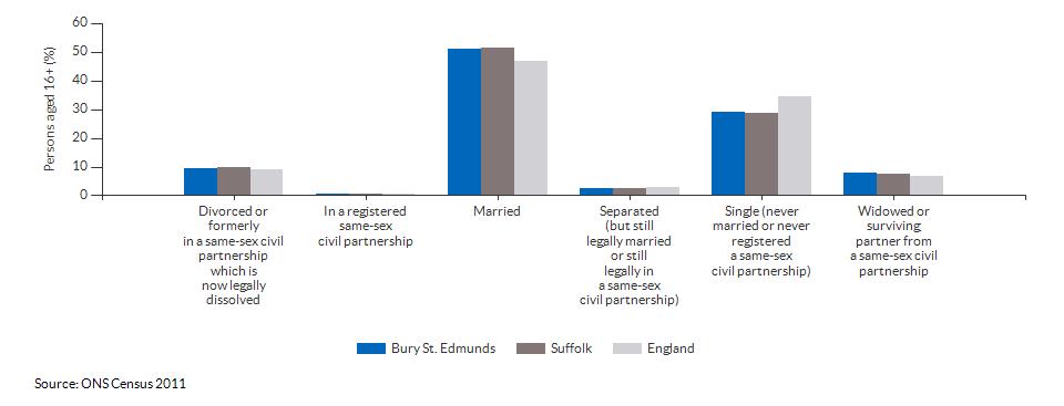 Marital and civil partnership status in Bury St. Edmunds for 2011