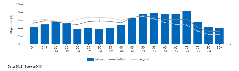 5-year age group population estimates for Leiston for 2018