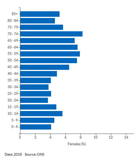 5-year age group female population estimates for Leiston for 2018