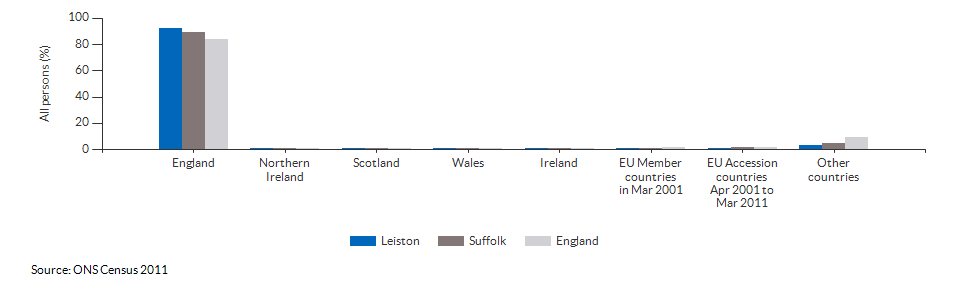 Country of birth for Leiston for 2011