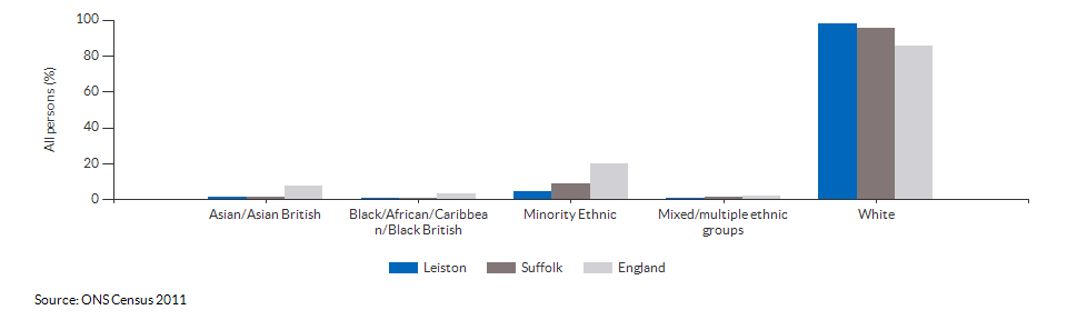 Ethnicity in Leiston for 2011