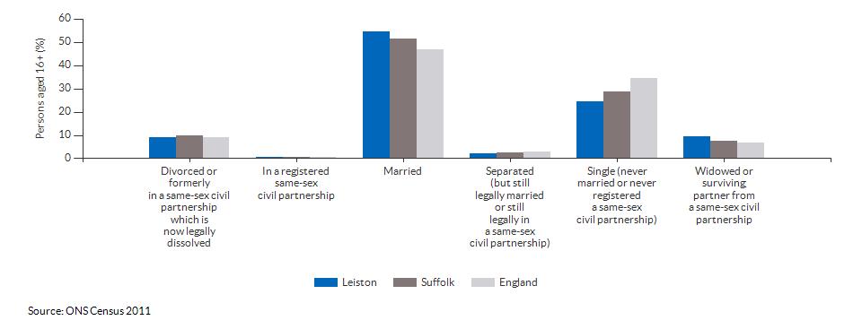 Marital and civil partnership status in Leiston for 2011