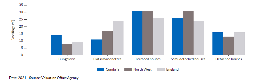 Dwelling counts by type for Cumbria for 2021