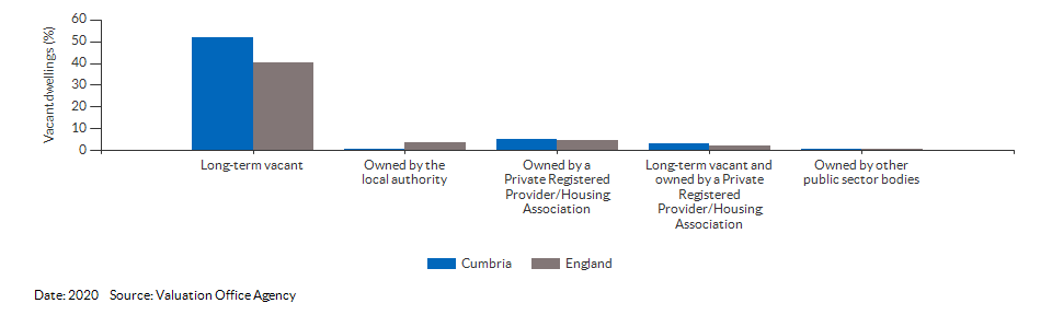 Vacant dwelling counts by type for Cumbria for 2020