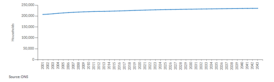 Projected number of households for Cumbria over time