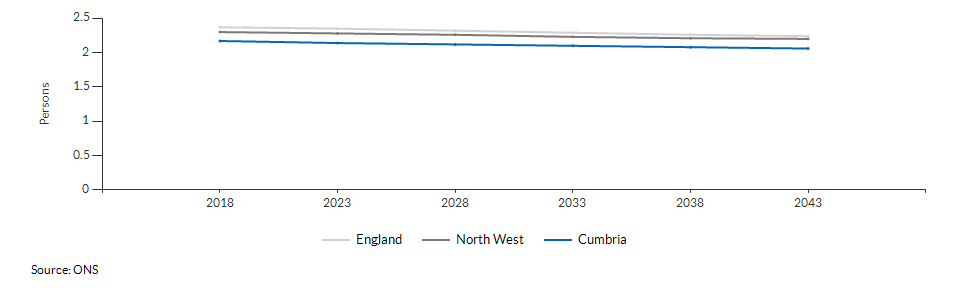 Projected average number of persons per household for Cumbria over time