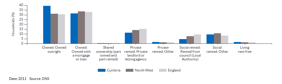 Property ownership and tenency for Cumbria for 2011