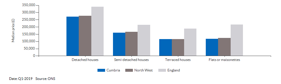 Median price by property type for Cumbria for Q1-2019