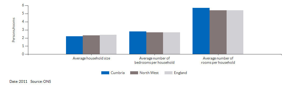 Household size and rooms for Cumbria for 2011