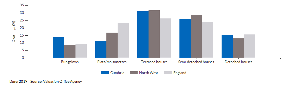 Dwelling counts by type for Cumbria for 2019