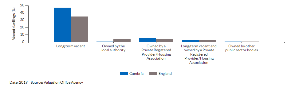 Vacant dwelling counts by type for Cumbria for 2019