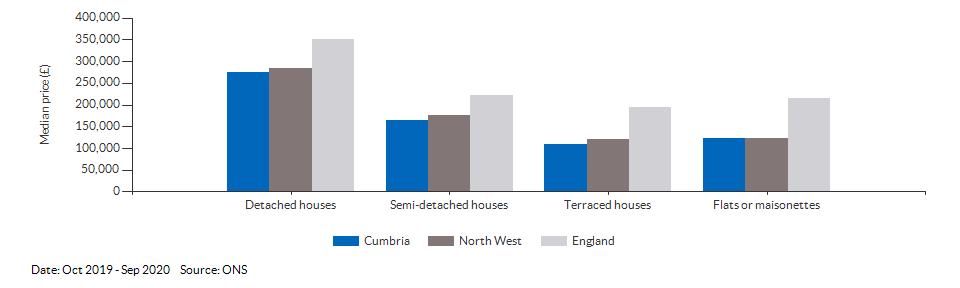 Median price by property type for Cumbria for Oct 2019 - Sep 2020