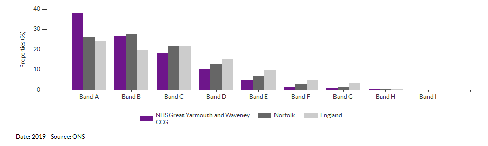 Self-reported health for NHS Great Yarmouth and Waveney CCG for 2011