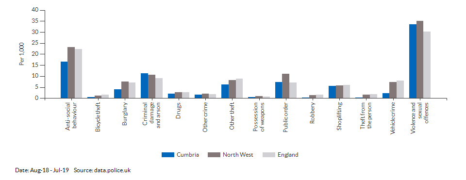 Crime rates by type for Cumbria for May-18 - Apr-19