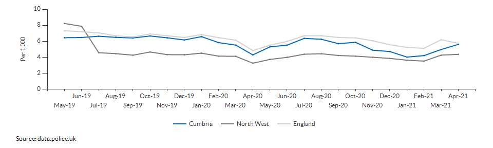 Total crime rate for Cumbria over time