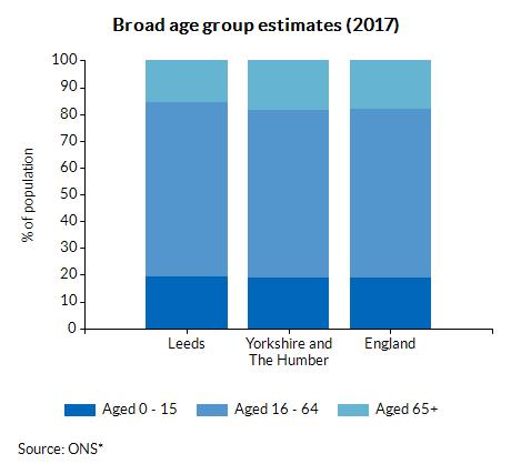 Broad age group estimates (2016)