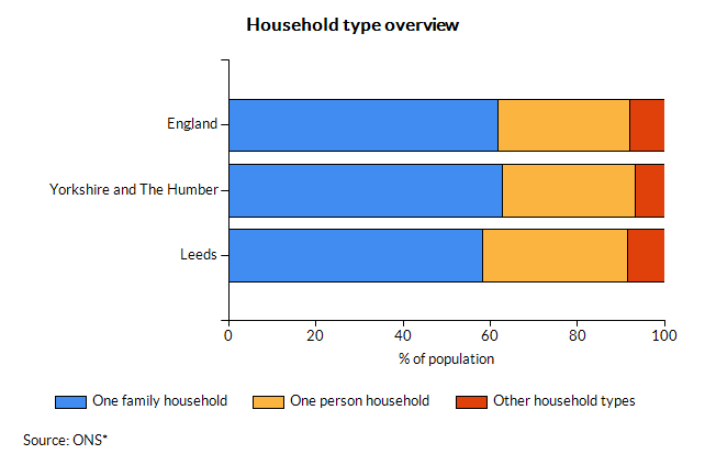 Household type overview