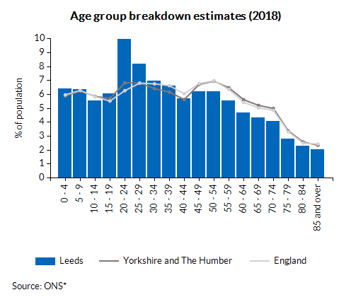 Age group breakdown estimates (2018)